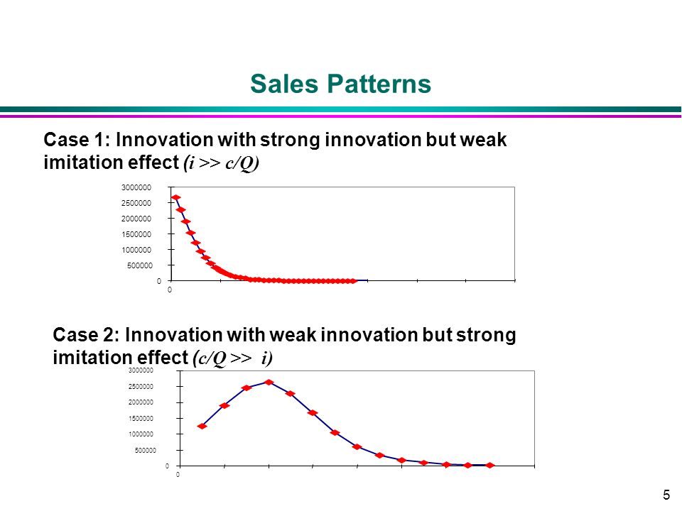 5 Sales Patterns 0 500000 1000000 1500000 2000000 2500000 3000000 0 Case 1: Innovation with strong innovation but weak imitation effect ( i >> c/Q) 0