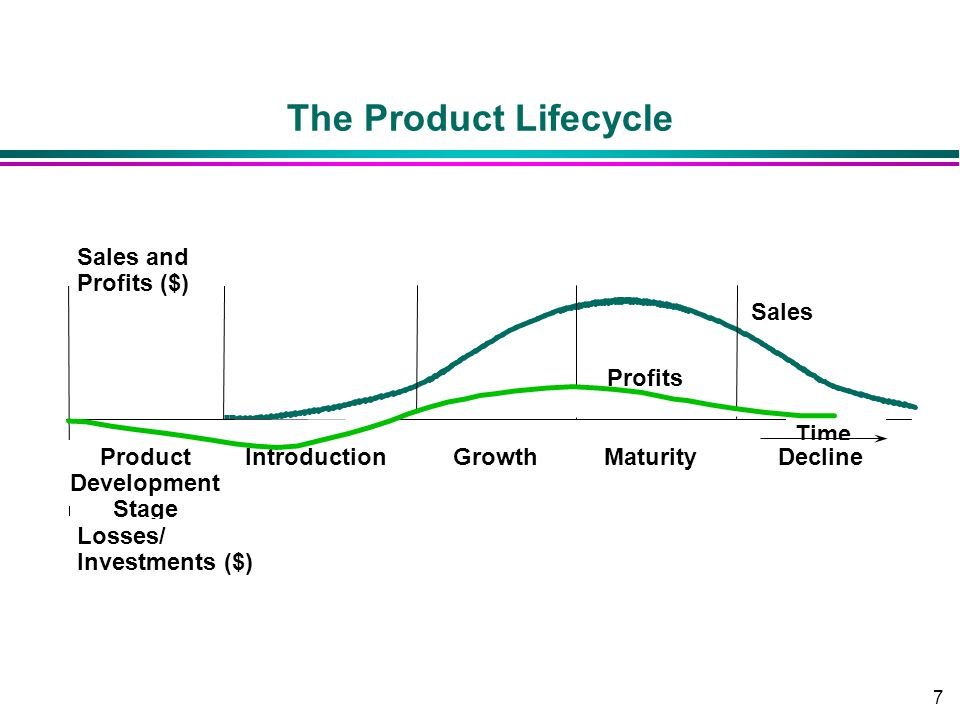 7 The Product Lifecycle Time Product Development Stage Introduction Profits Sales GrowthMaturityDecline Losses/ Investments ($) Sales and Profits ($)