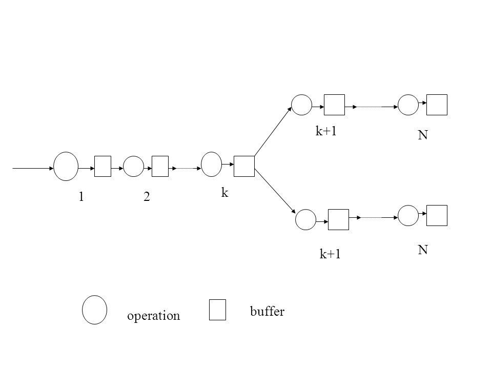 12 k k+1 N N operation buffer