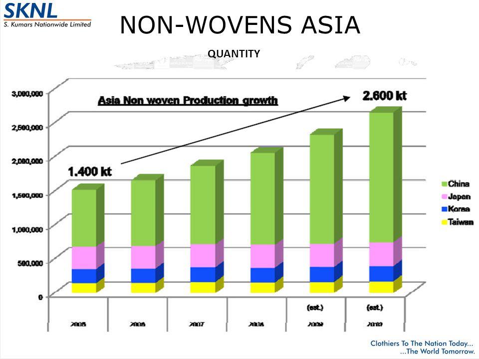 NON-WOVENS ASIA QUANTITY
