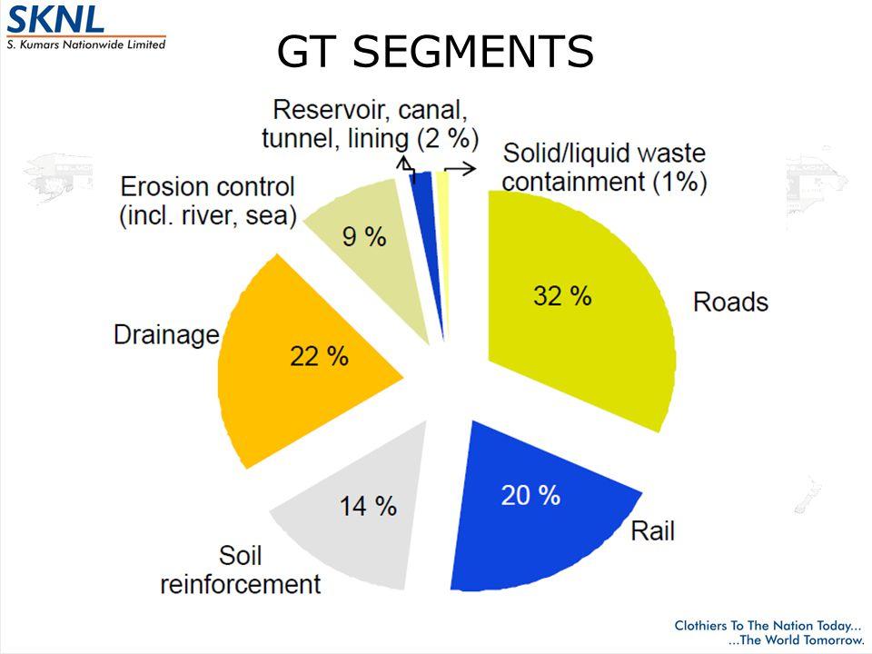 GT SEGMENTS