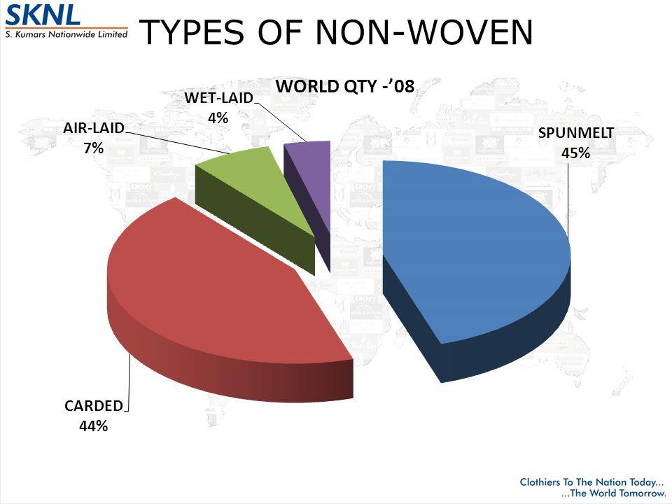 TYPES OF NON-WOVEN