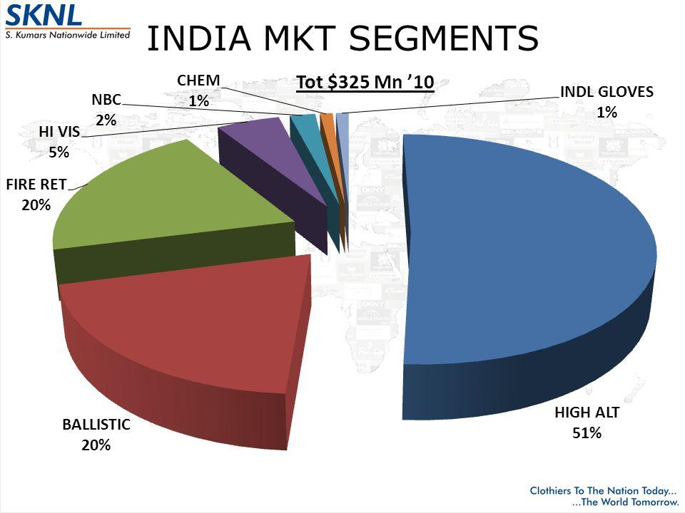 INDIA MKT SEGMENTS