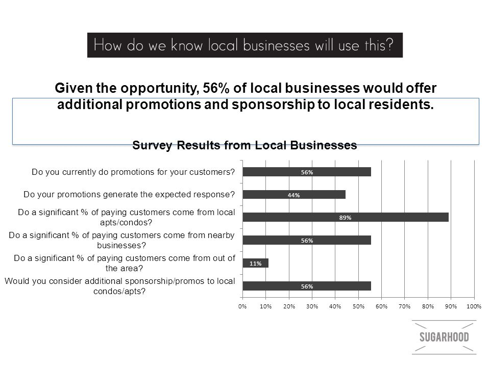 Given the opportunity, 56% of local businesses would offer additional promotions and sponsorship to local residents.