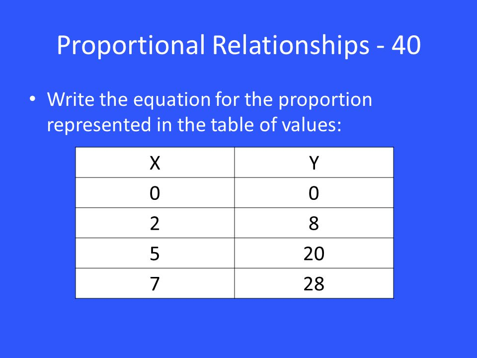 Proportional Relationships - 40 Write the equation for the proportion represented in the table of values: XY 00 28 520 728