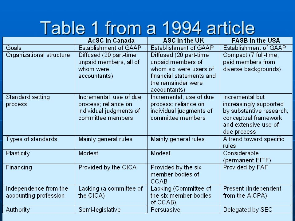 Table 1 from a 1994 article