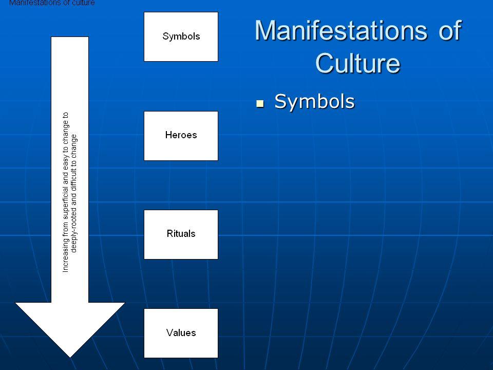 Manifestations of Culture Symbols Symbols