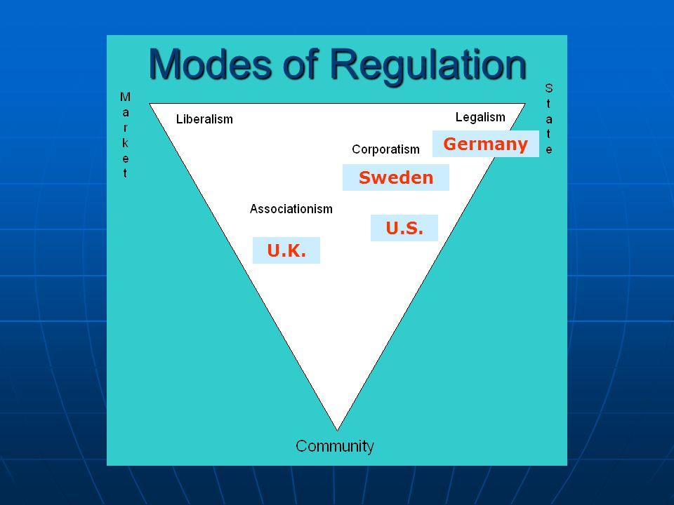Modes of Regulation Germany Sweden U.S. U.K.