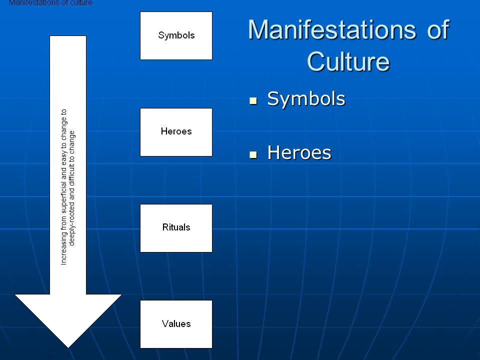 Manifestations of Culture Symbols Symbols Heroes Heroes