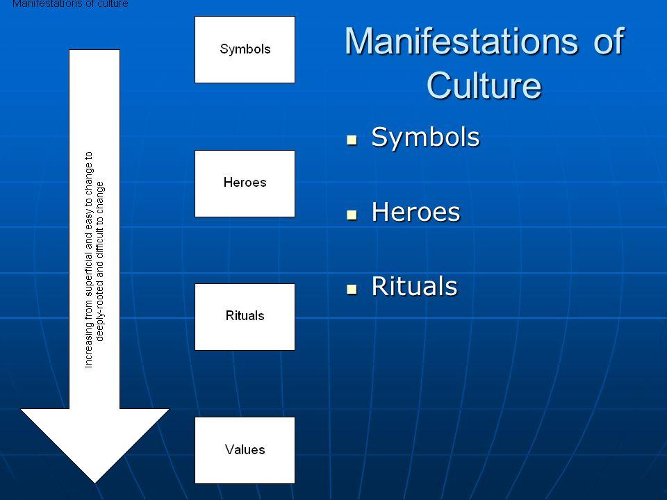 Manifestations of Culture Symbols Symbols Heroes Heroes Rituals Rituals