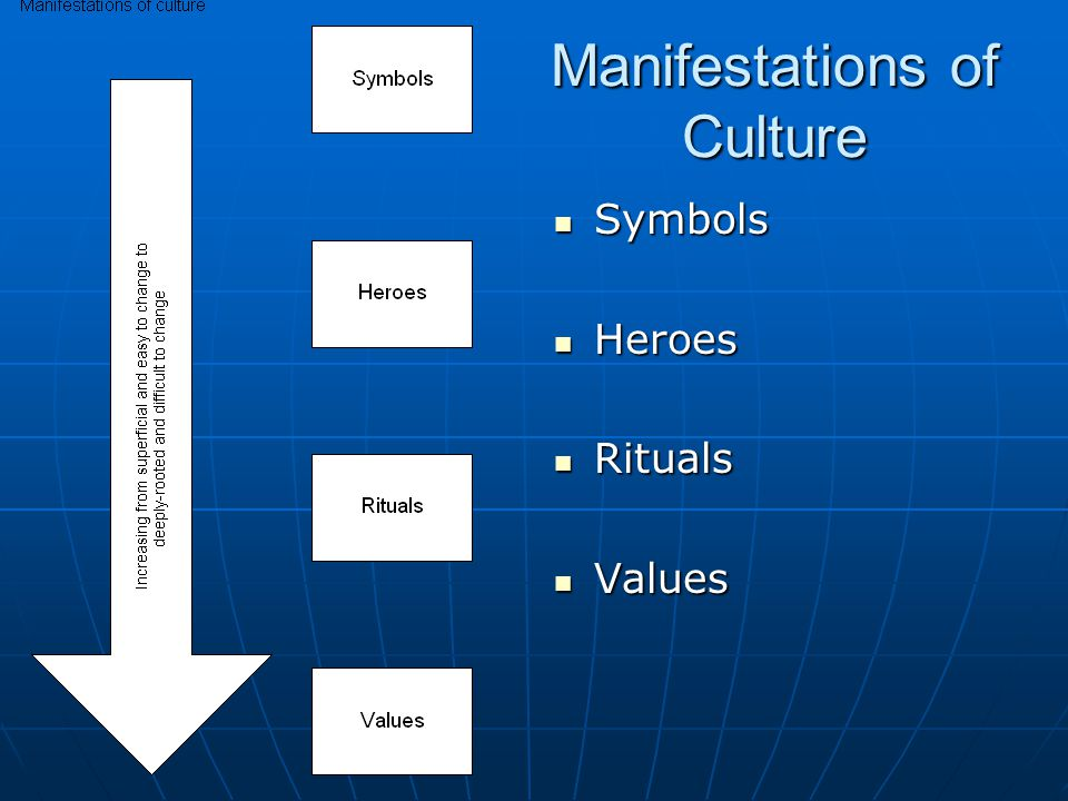 Manifestations of Culture Symbols Symbols Heroes Heroes Rituals Rituals Values Values