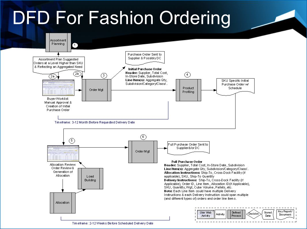 DFD For Fashion Ordering