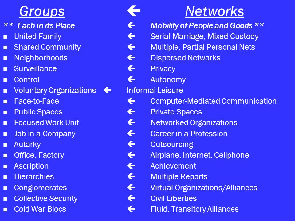 Groups  Networks ** Each in its Place  Mobility of People and Goods ** United Family  Serial Marriage, Mixed Custody Shared Community  Multiple, Partial Personal Nets Neighborhoods  Dispersed Networks Surveillance  Privacy Control  Autonomy Voluntary Organizations  Informal Leisure Face-to-Face  Computer-Mediated Communication Public Spaces  Private Spaces Focused Work Unit  Networked Organizations Job in a Company  Career in a Profession Autarky  Outsourcing Office, Factory  Airplane, Internet, Cellphone Ascription  Achievement Hierarchies  Multiple Reports Conglomerates  Virtual Organizations/Alliances Collective Security  Civil Liberties Cold War Blocs  Fluid, Transitory Alliances