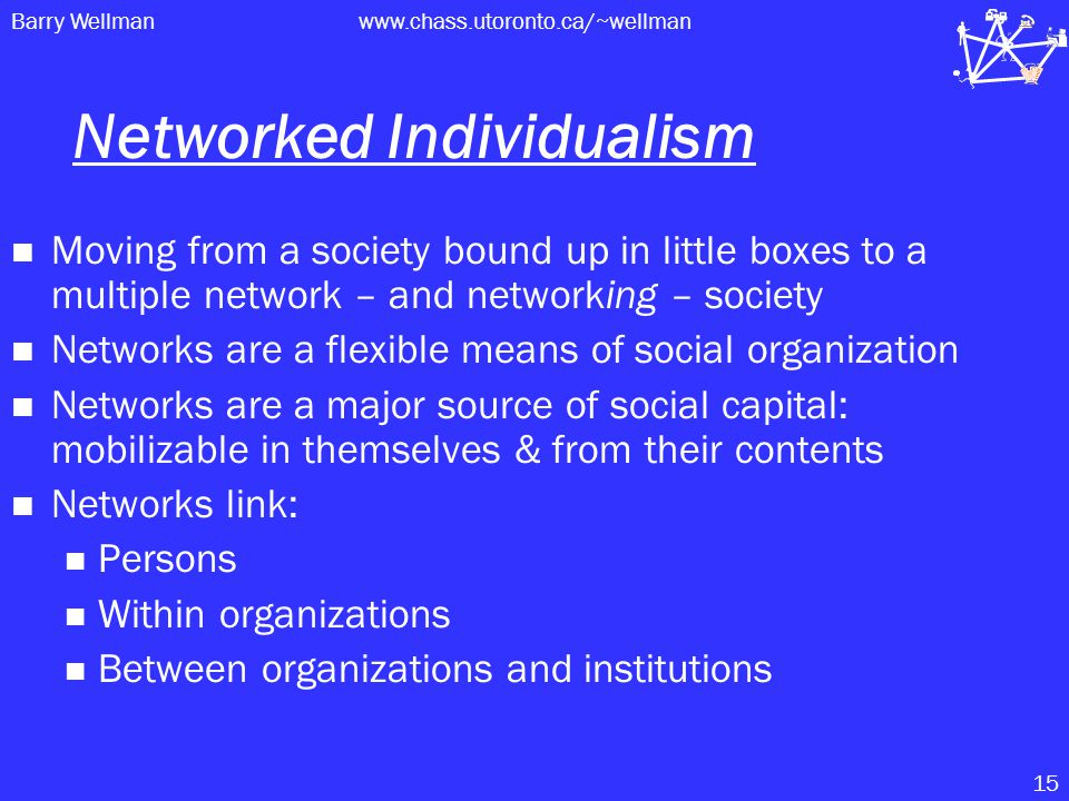 Barry Wellmanwww.chass.utoronto.ca/~wellman 15 Networked Individualism Moving from a society bound up in little boxes to a multiple network – and networking – society Networks are a flexible means of social organization Networks are a major source of social capital: mobilizable in themselves & from their contents Networks link: Persons Within organizations Between organizations and institutions