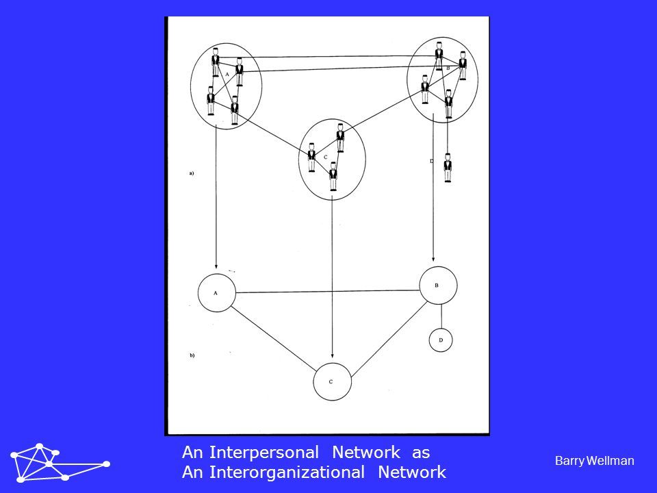 Barry Wellman An Interpersonal Network as An Interorganizational Network Network of Networks