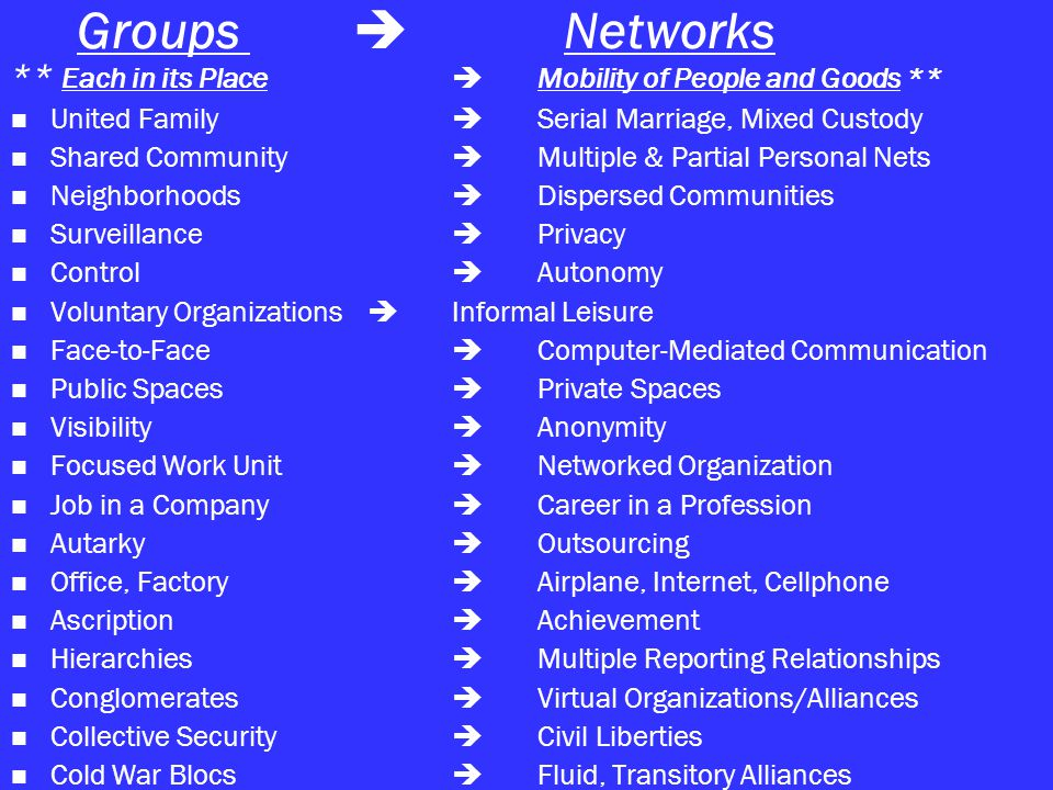 Groups  Networks ** Each in its Place  Mobility of People and Goods ** United Family  Serial Marriage, Mixed Custody Shared Community  Multiple & Partial Personal Nets Neighborhoods  Dispersed Communities Surveillance  Privacy Control  Autonomy Voluntary Organizations  Informal Leisure Face-to-Face  Computer-Mediated Communication Public Spaces  Private Spaces Visibility  Anonymity Focused Work Unit  Networked Organization Job in a Company  Career in a Profession Autarky  Outsourcing Office, Factory  Airplane, Internet, Cellphone Ascription  Achievement Hierarchies  Multiple Reporting Relationships Conglomerates  Virtual Organizations/Alliances Collective Security  Civil Liberties Cold War Blocs  Fluid, Transitory Alliances
