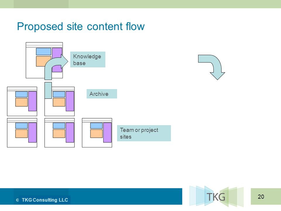 TKG Consulting LLC 20 Proposed site content flow Knowledge base Archive Team or project sites