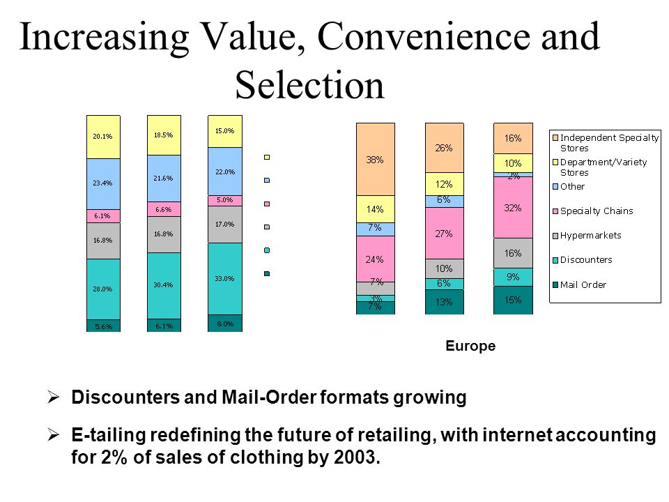 Increasing Value, Convenience and Selection ØDiscounters and Mail-Order formats growing ØE-tailing redefining the future of retailing, with internet accounting for 2% of sales of clothing by 2003.