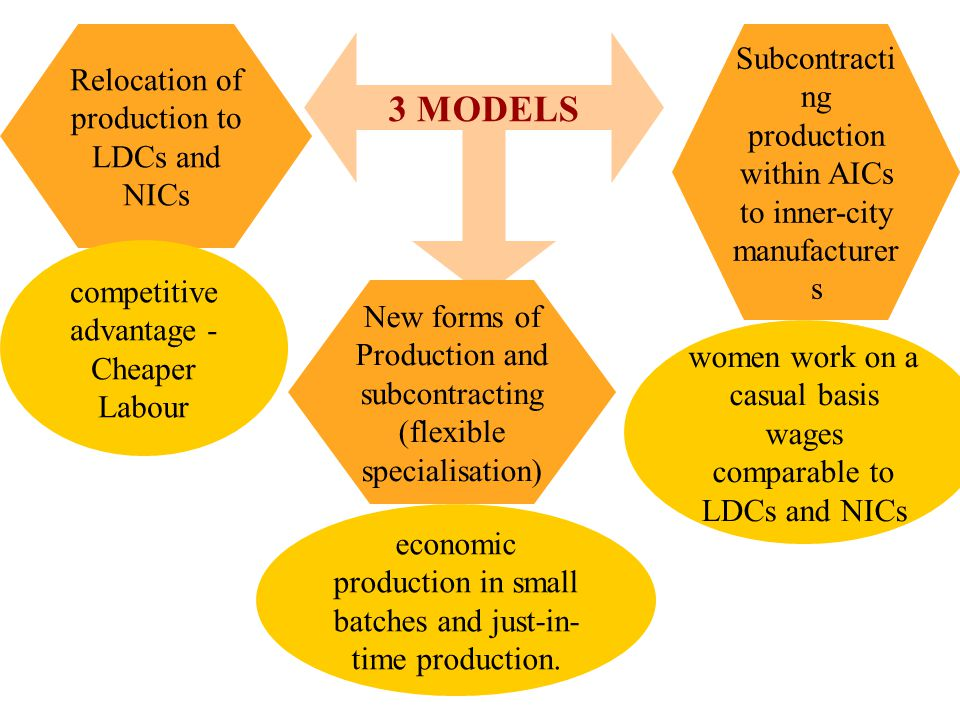 . 3 MODELS Relocation of production to LDCs and NICs New forms of Production and subcontracting (flexible specialisation) Subcontracti ng production within AICs to inner-city manufacturer s competitive advantage - Cheaper Labour women work on a casual basis wages comparable to LDCs and NICs economic production in small batches and just-in- time production.