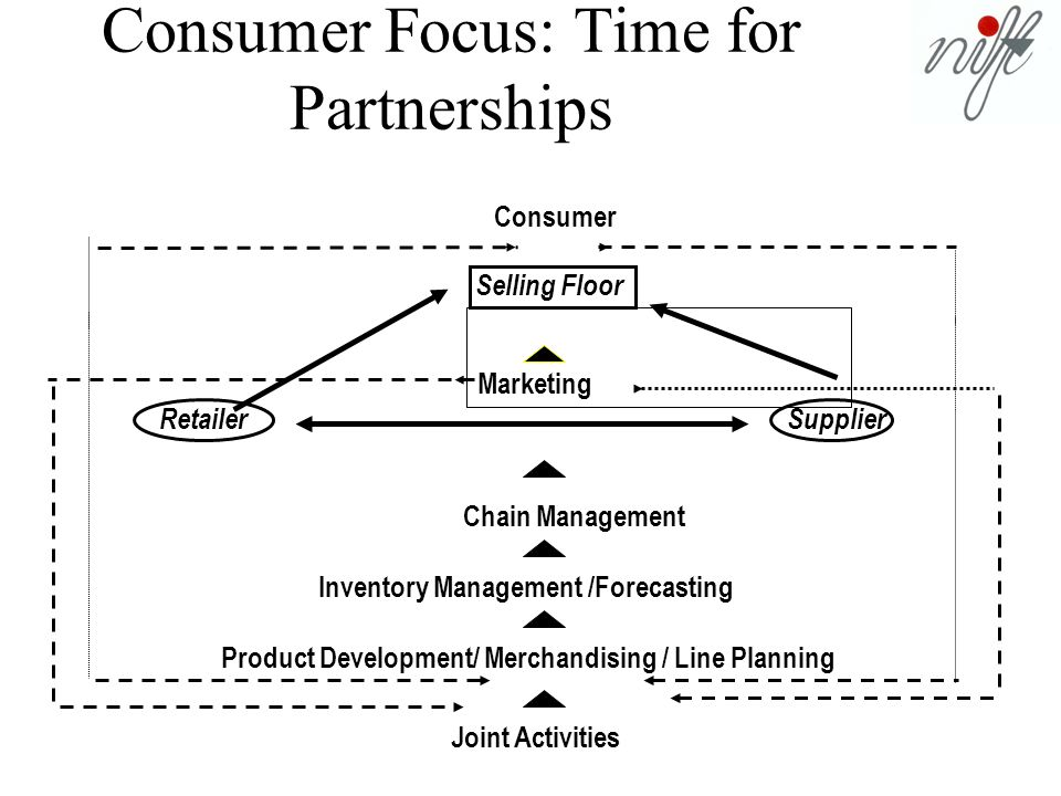 Consumer Focus: Time for Partnerships Joint Activities Product Development/ Merchandising / Line Planning Inventory Management /Forecasting Supply Chain Management Marketing Selling Floor RetailerSupplier Consumer