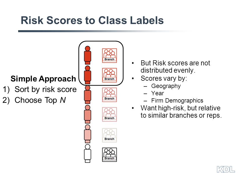 Risk Scores to Class Labels Simple Approach 1)Sort by risk score 2)Choose Top N But Risk scores are not distributed evenly.