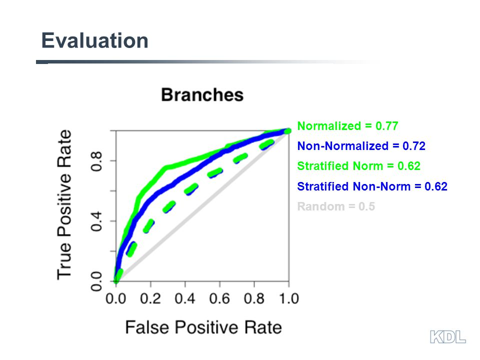Evaluation Random = 0.5 Non-Normalized = 0.72 Normalized = 0.77 Stratified Norm = 0.62 Stratified Non-Norm = 0.62