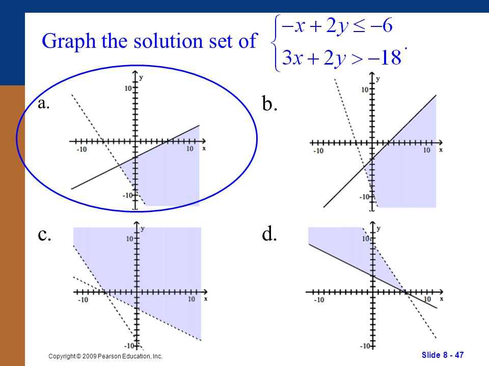 Slide 8 - 47 Copyright © 2009 Pearson Education, Inc. Graph the solution set of a. b. c.d.