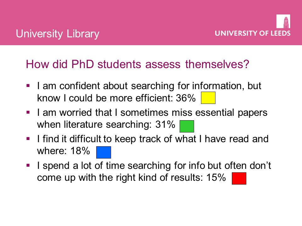 University Library How did PhD students assess themselves.