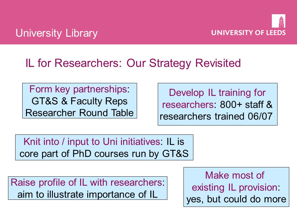 University Library IL for Researchers: Our Strategy Revisited Form key partnerships: GT&S & Faculty Reps Researcher Round Table Knit into / input to Uni initiatives: IL is core part of PhD courses run by GT&S Raise profile of IL with researchers: aim to illustrate importance of IL Develop IL training for researchers: 800+ staff & researchers trained 06/07 Make most of existing IL provision: yes, but could do more