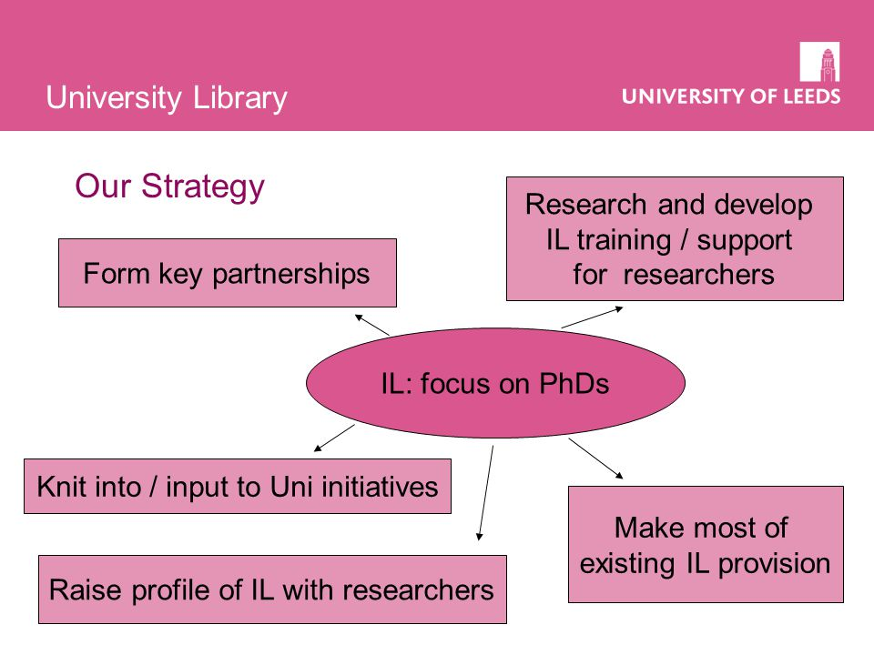 University Library Our Strategy IL: focus on PhDs Form key partnerships Knit into / input to Uni initiatives Raise profile of IL with researchers Research and develop IL training / support for researchers Make most of existing IL provision