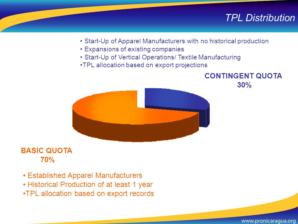 TPL Distribution BASIC QUOTA 70% CONTINGENT QUOTA 30% Established Apparel Manufacturers Historical Production of at least 1 year TPL allocation based