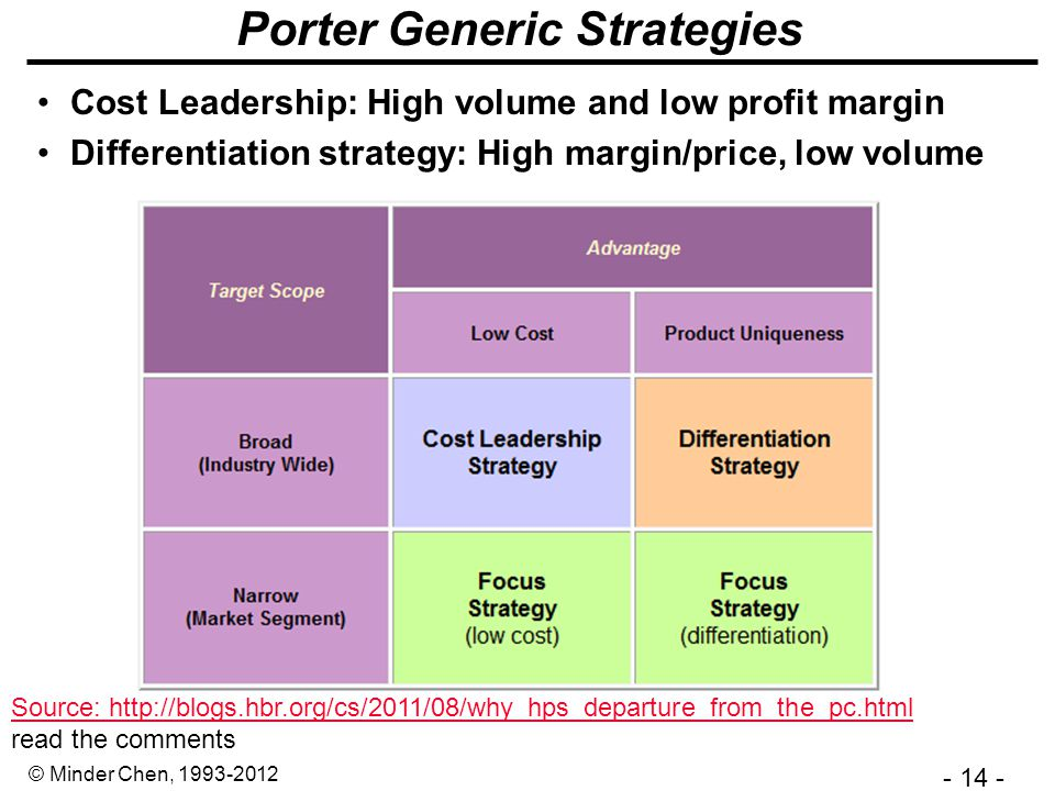 - 14 - © Minder Chen, 1993-2012 Porter Generic Strategies Cost Leadership: High volume and low profit margin Differentiation strategy: High margin/price, low volume Source: http://blogs.hbr.org/cs/2011/08/why_hps_departure_from_the_pc.html read the comments