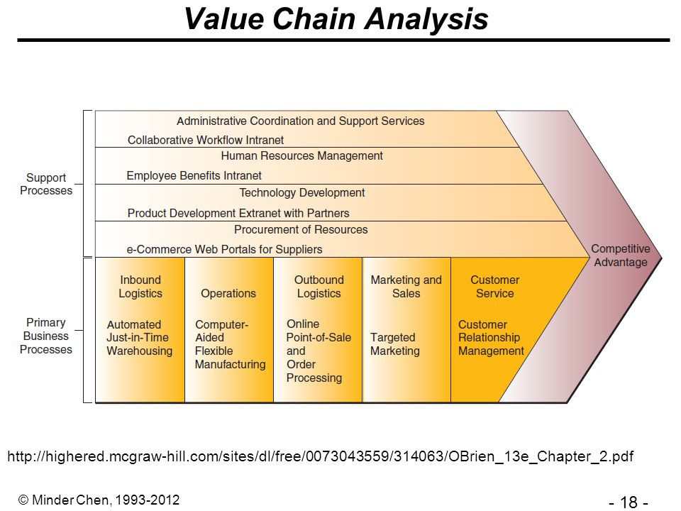 - 18 - © Minder Chen, 1993-2012 Value Chain Analysis http://highered.mcgraw-hill.com/sites/dl/free/0073043559/314063/OBrien_13e_Chapter_2.pdf