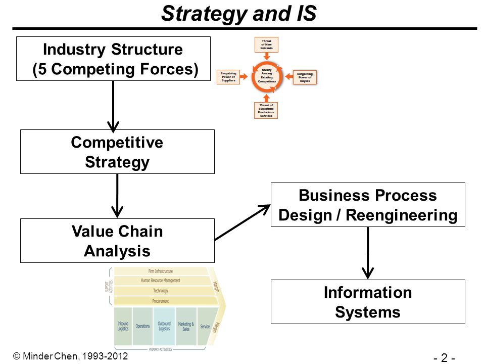- 3 - © Minder Chen, 1993-2012 Business Strategies The job of the strategist is to understand and cope with competition.