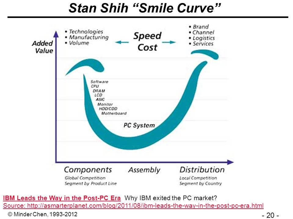 - 20 - © Minder Chen, 1993-2012 Stan Shih Smile Curve IBM Leads the Way in the Post-PC EraIBM Leads the Way in the Post-PC Era Why IBM exited the PC market.
