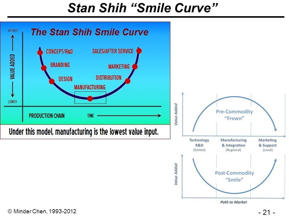 - 21 - © Minder Chen, 1993-2012 Stan Shih Smile Curve