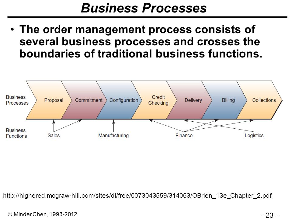 - 23 - © Minder Chen, 1993-2012 Business Processes The order management process consists of several business processes and crosses the boundaries of traditional business functions.