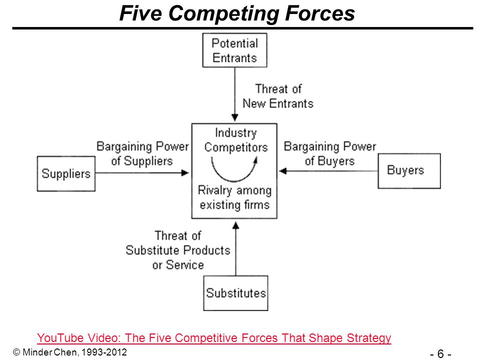 - 27 - © Minder Chen, 1993-2012 IT Permeates the Value Chain Source: How information gives you competitive advantage.