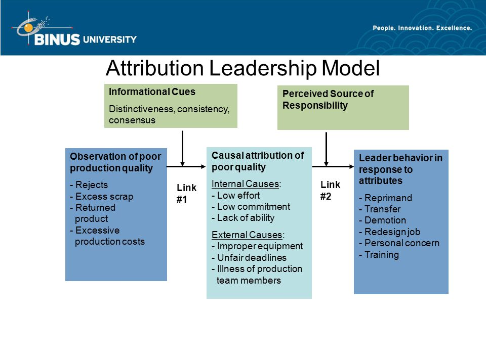 Attribution Leadership Model Informational Cues Distinctiveness, consistency, consensus Perceived Source of Responsibility Observation of poor production quality - Rejects - Excess scrap - Returned product - Excessive production costs Causal attribution of poor quality Internal Causes: - Low effort - Low commitment - Lack of ability External Causes: - Improper equipment - Unfair deadlines - Illness of production team members Leader behavior in response to attributes - Reprimand - Transfer - Demotion - Redesign job - Personal concern - Training Link #1 Link #2