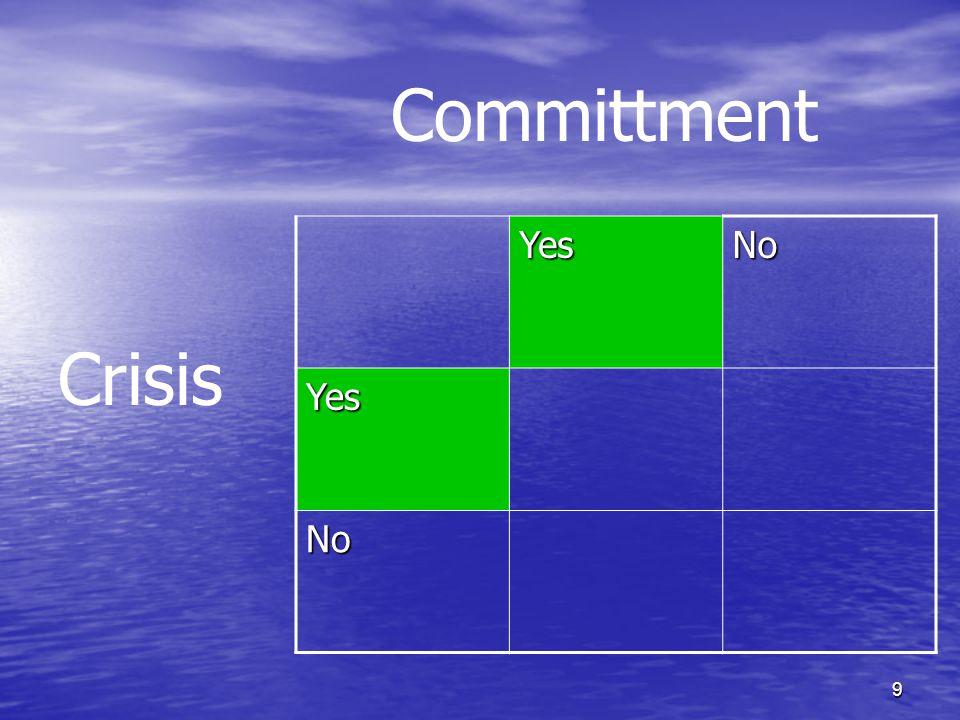 10 YesNo YesAchievement No Committment Crisis