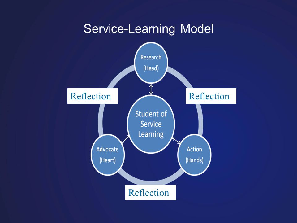 Service-Learning Model Reflection