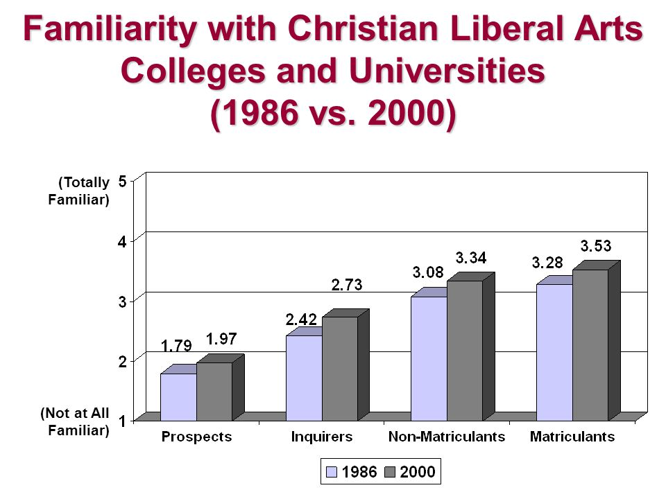(Totally Familiar) (Not at All Familiar) Familiarity with Christian Liberal Arts Colleges and Universities (1986 vs. 2000)