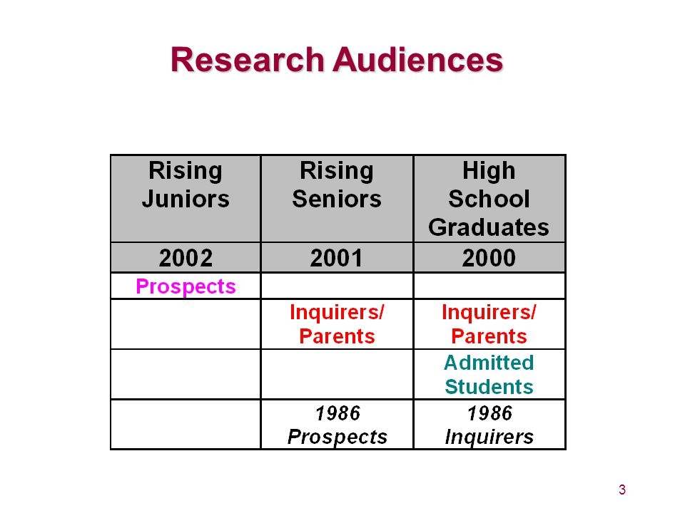 Research Audiences 3