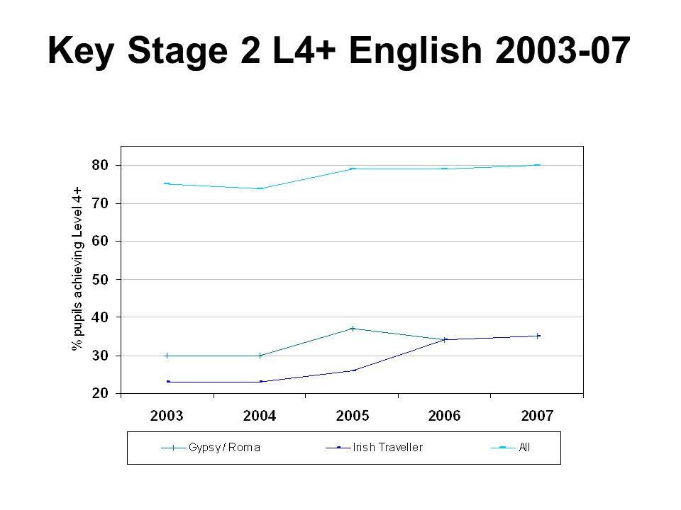 Key Stage 2 L4+ English 2003-07