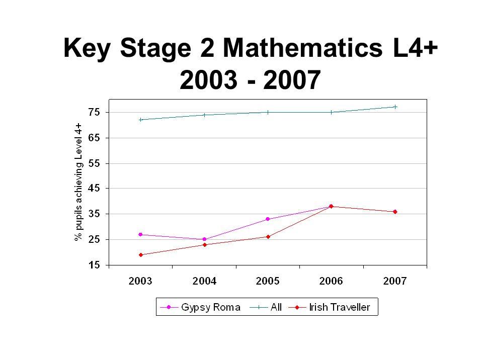 Key Stage 2 Mathematics L4+ 2003 - 2007