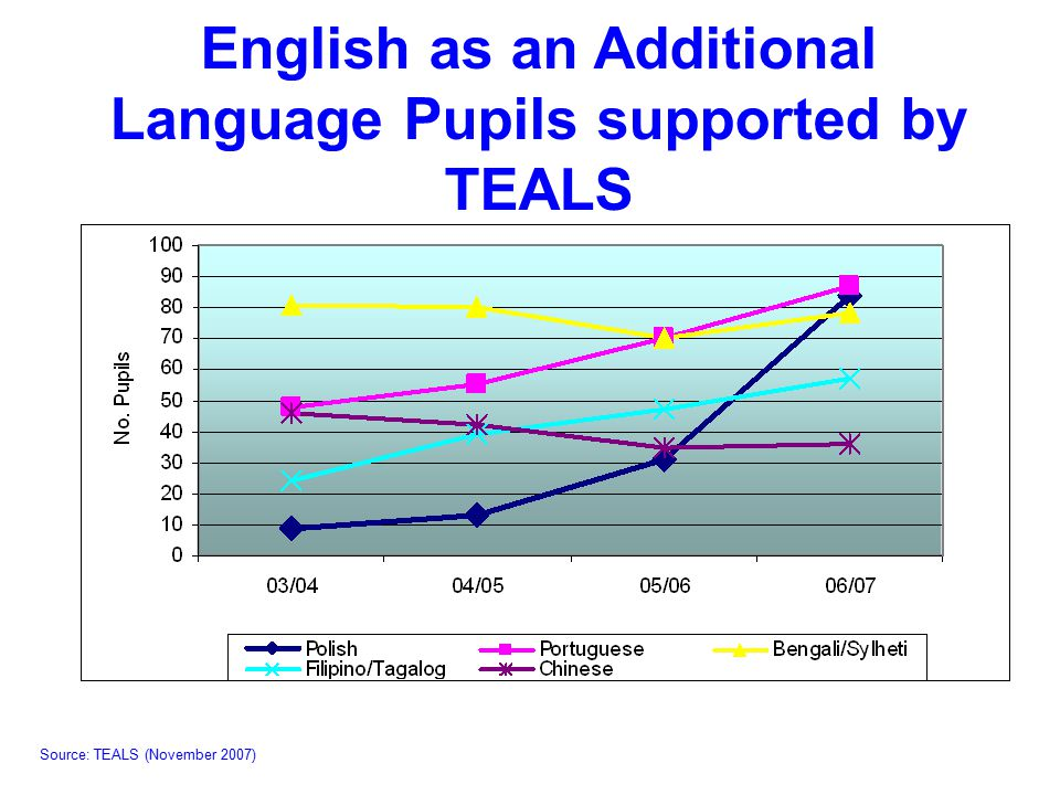 English as an Additional Language Pupils supported by TEALS Source: TEALS (November 2007)