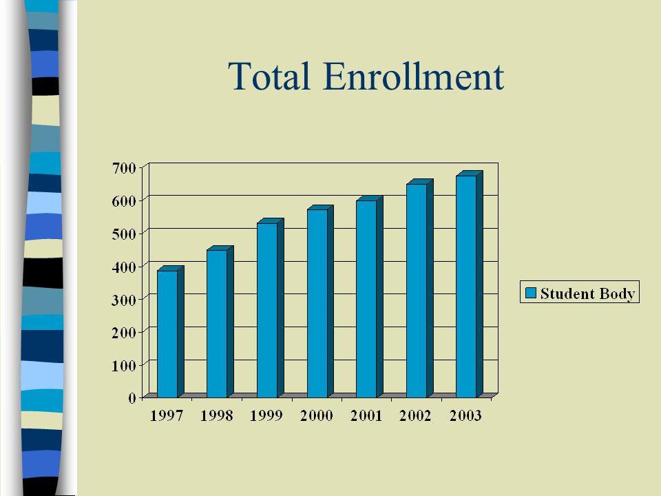 Total Enrollment
