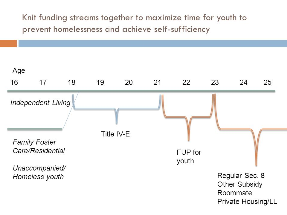 Knit funding streams together to maximize time for youth to prevent homelessness and achieve self-sufficiency 161718192021222324 25 Independent Living Family Foster Care/Residential Unaccompanied/ Homeless youth Title IV-E FUP for youth Regular Sec.