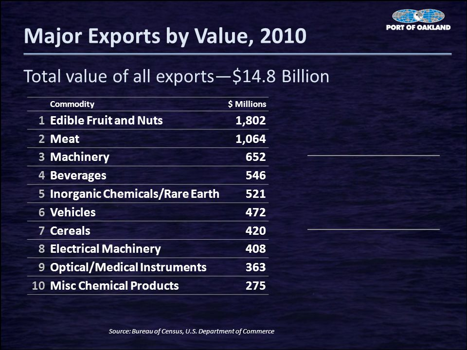 Major Exports by Value, 2010 Total value of all exports—$14.8 Billion Source: Bureau of Census, U.S.