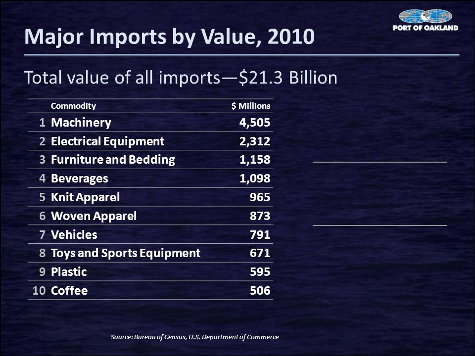 Commodity$ Millions 1Machinery4,505 2Electrical Equipment2,312 3Furniture and Bedding1,158 4Beverages1,098 5Knit Apparel965 6Woven Apparel873 7Vehicles791 8Toys and Sports Equipment671 9Plastic595 10Coffee506 Major Imports by Value, 2010 Total value of all imports—$21.3 Billion Source: Bureau of Census, U.S.